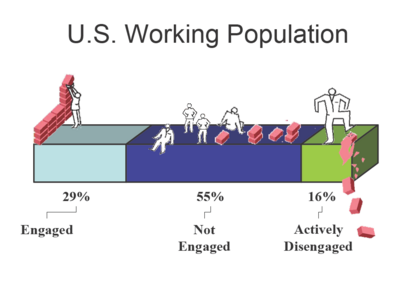Us_population_employee_engagement_1